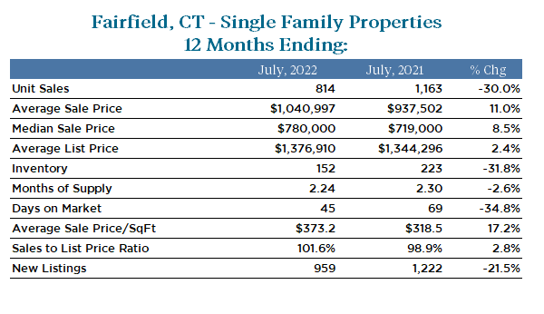 Fairfield Real Estate Market Statistics for 1 Year