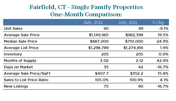 Fairfield Real Estate Market Statistics for 1 Month