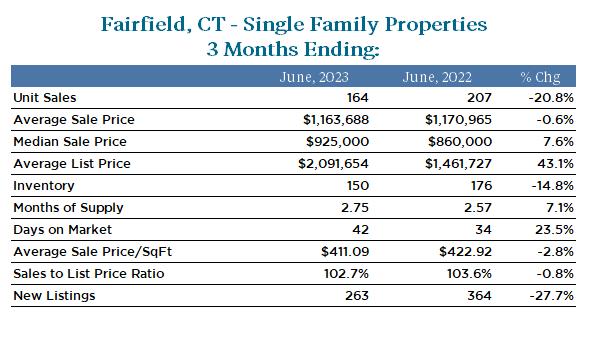 Fairfield Real Estate Market Statistics for 3 Months